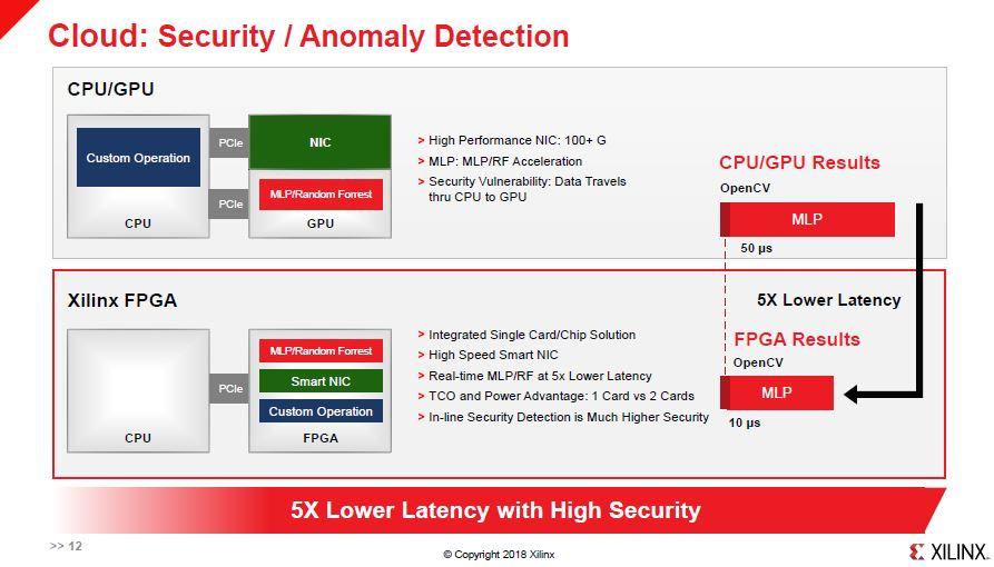 Xilinx FPGA Anomaly Detection