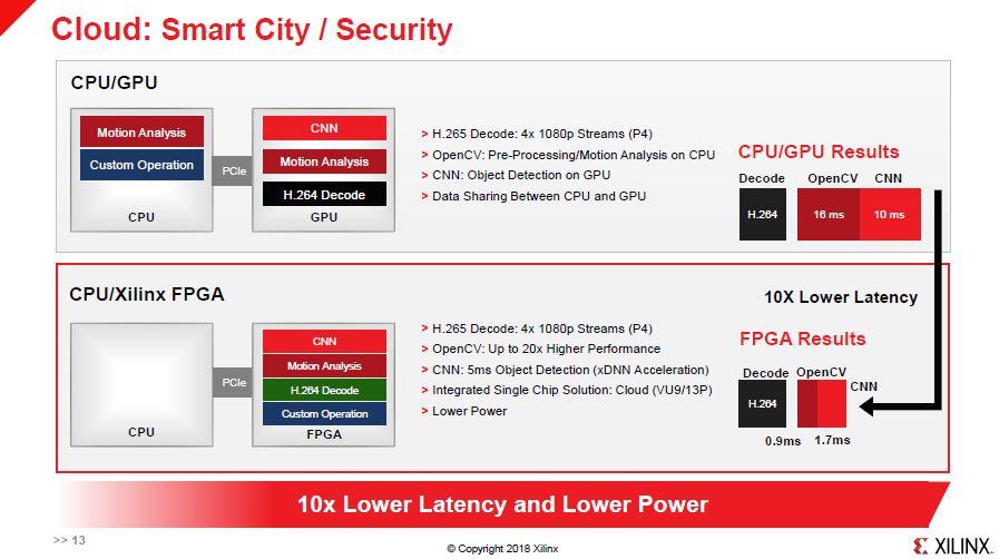 Xilinx FPGA Smart City Security