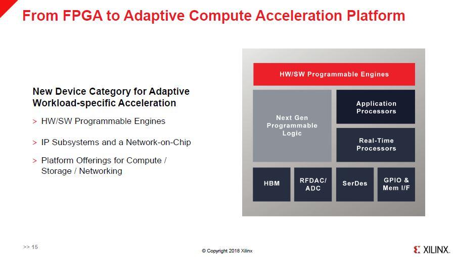 Xilinx FPGA To ACAP