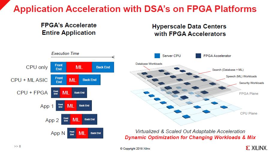 Xilinx HC30 Application Acceleration With DSAs On FPGA