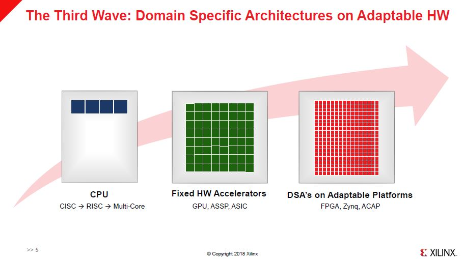 Xilinx HC30 Domain Specific Hardware