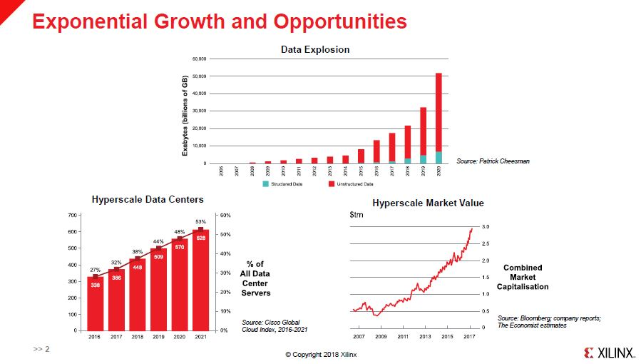 Xilinx HC30 Growth Trends