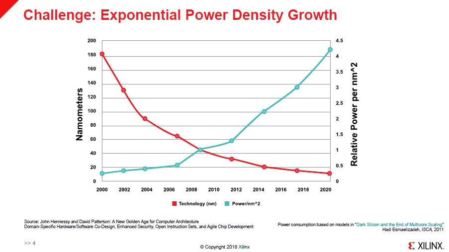 Xilinx HC30 Power And Density Growth