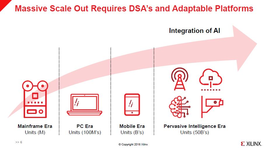 Xilinx HC30 Scale Out Requires DSAs And Adaptable Platforms