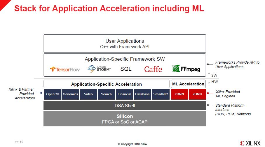 Xilinx HC30 Stack For ML Acceleration On Xilinx