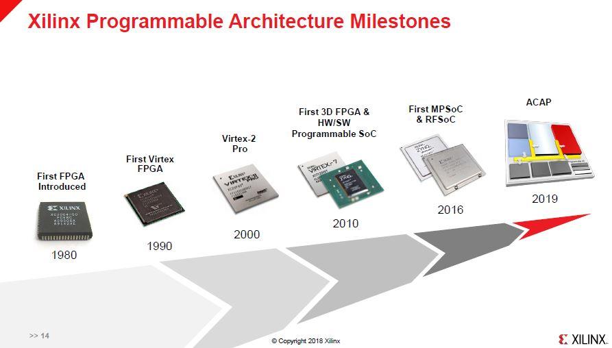 Xilinx Programmable Architecture Milestones