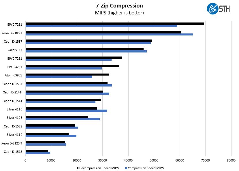 AMD EPYC 3251 7zip Compression Benchmark - ServeTheHome