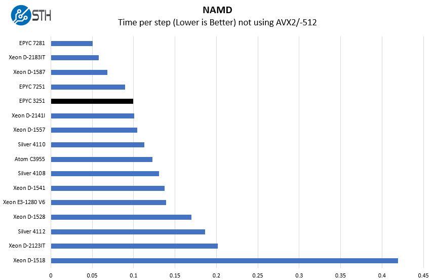 AMD EPYC 3251 NAMD Benchmark