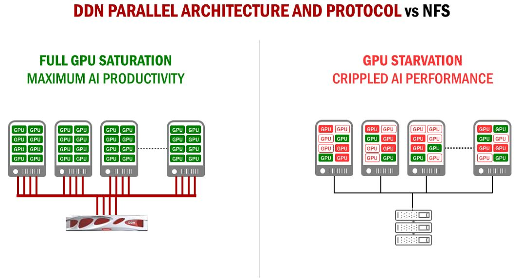DDN A3I With DGX 1 Shared Parallel Architecture V NFS