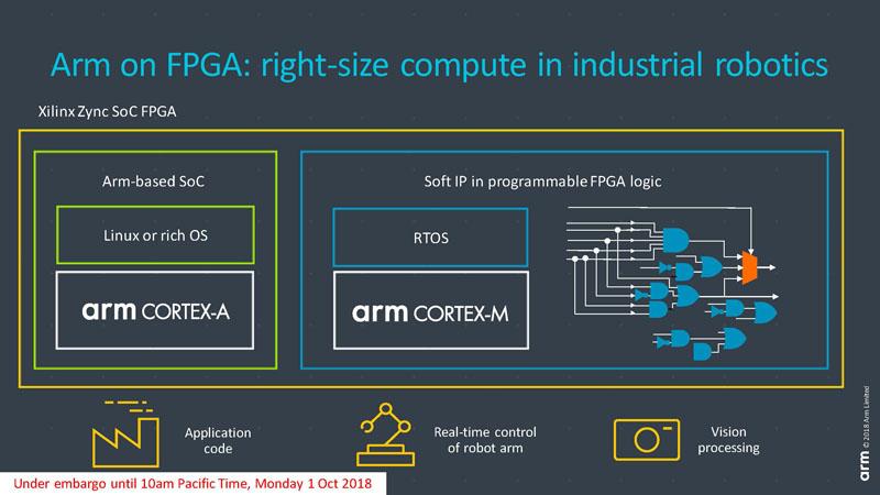 Arm Provides Free Cortex-M processors for Xilinx FPGAs