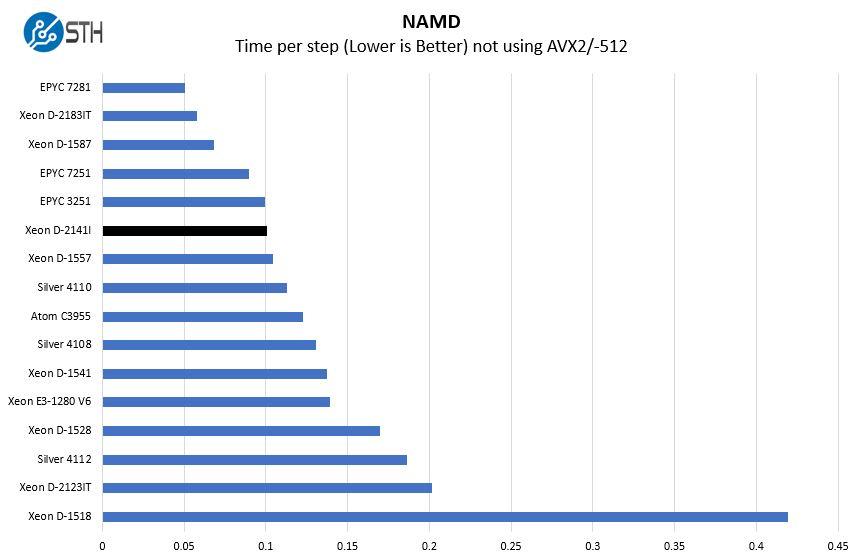 Intel Xeon D 2141I NAMD Benchmark