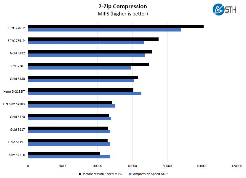 Intel Xeon Gold 6130 7zip Compression Benchmark