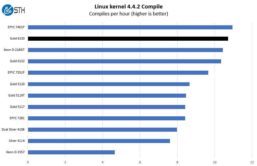 Intel Xeon Gold 6130 Linux Kernel Compile Benchmark