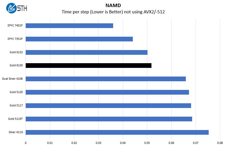 Intel Xeon Gold 6130 NAMD Benchmark