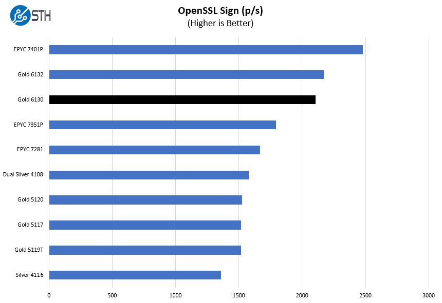 Intel Xeon Gold 6130 OpenSSL Sign Benchmark