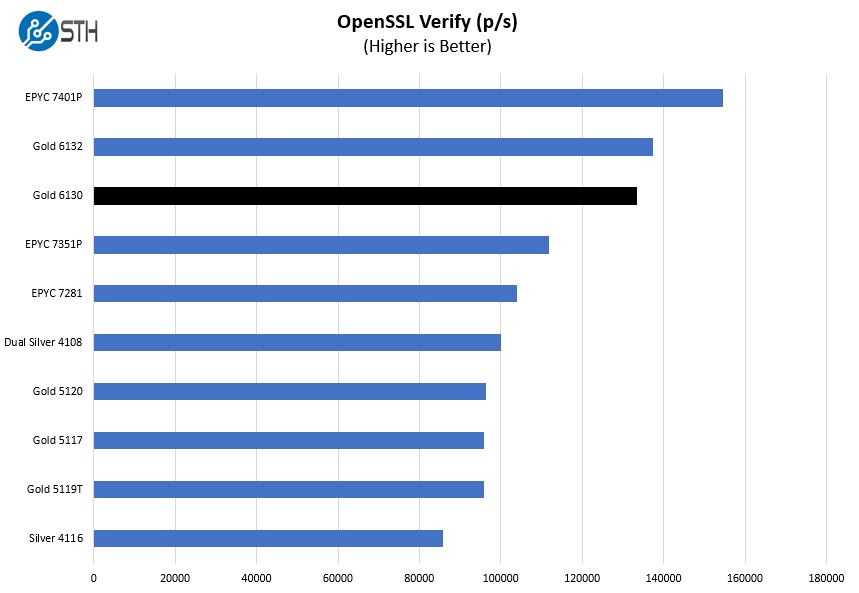 Intel Xeon Gold 6130 OpenSSL Verify Benchmark