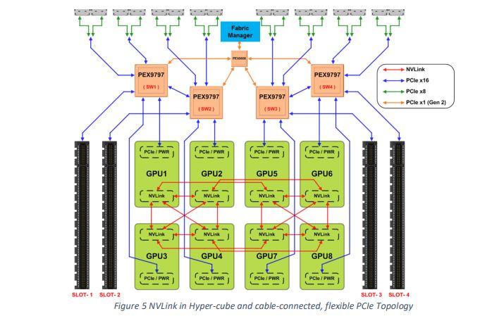 Microsoft HGX 1 Topology