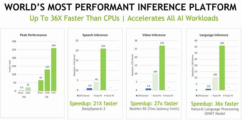 NVIDIA Tesla T4 V Tesla P4 GPU Inferencing