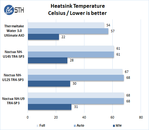 Noctua U9 U12S U14S TR4 Temperature Tests