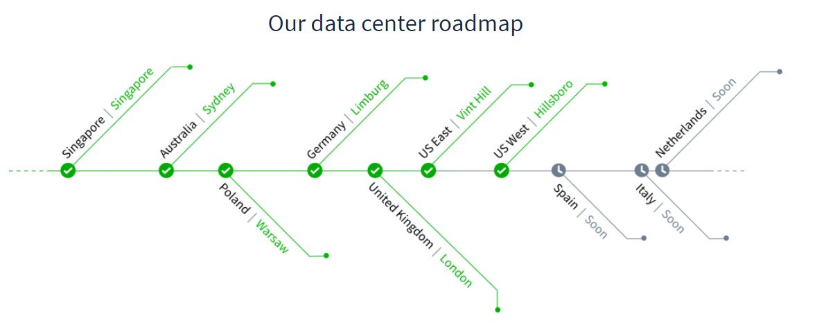 OVH Data Center Roadmap