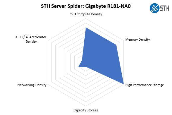 STH Server Spider Gigabyte R181 NA0