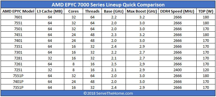 AMD EPYC Series With AMD EPYC 7261 Included