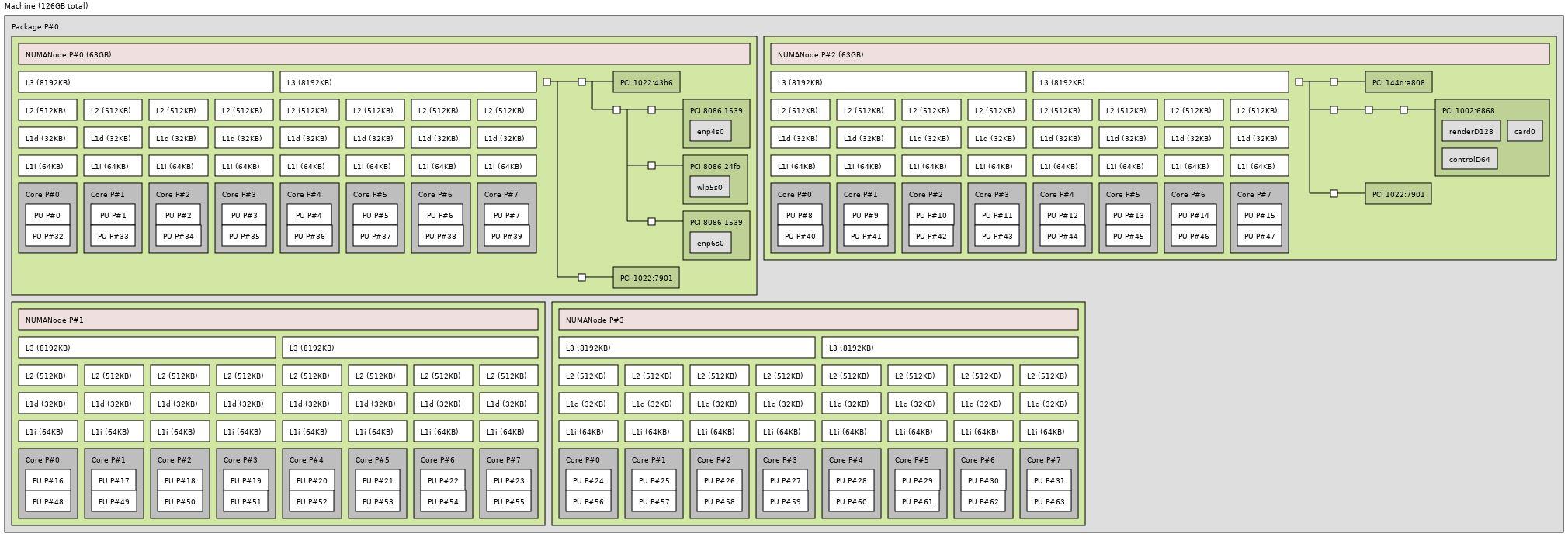 AMD Ryzen Threadripper 2990WX Topology
