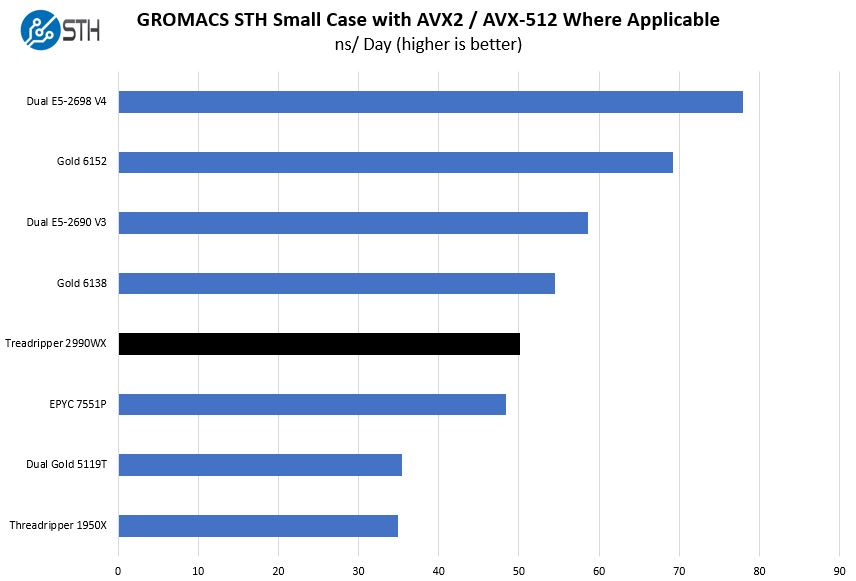 AMD Threadripper 2990WX GROMACS STH Small Benchmark