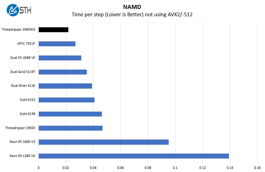 AMD Threadripper 2990WX NAMD Benchmark