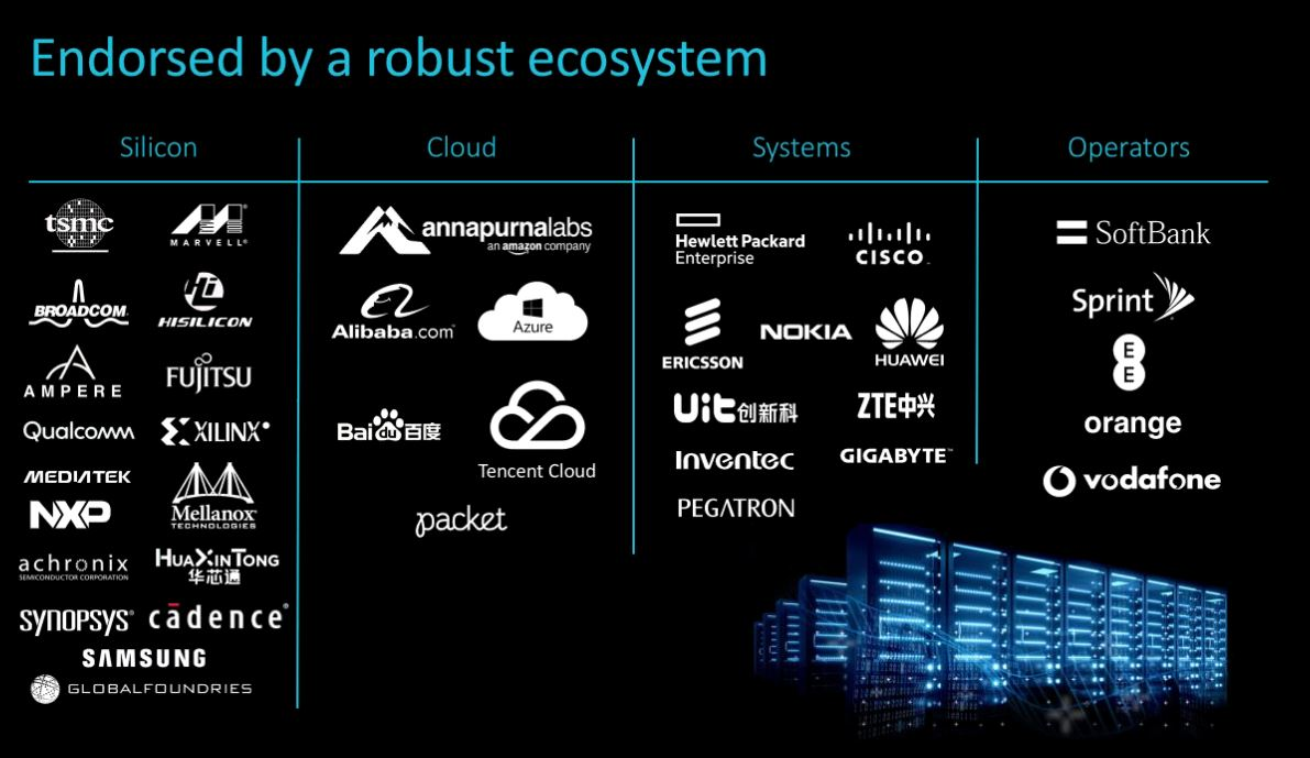 Arm Neoverse Ecosystem