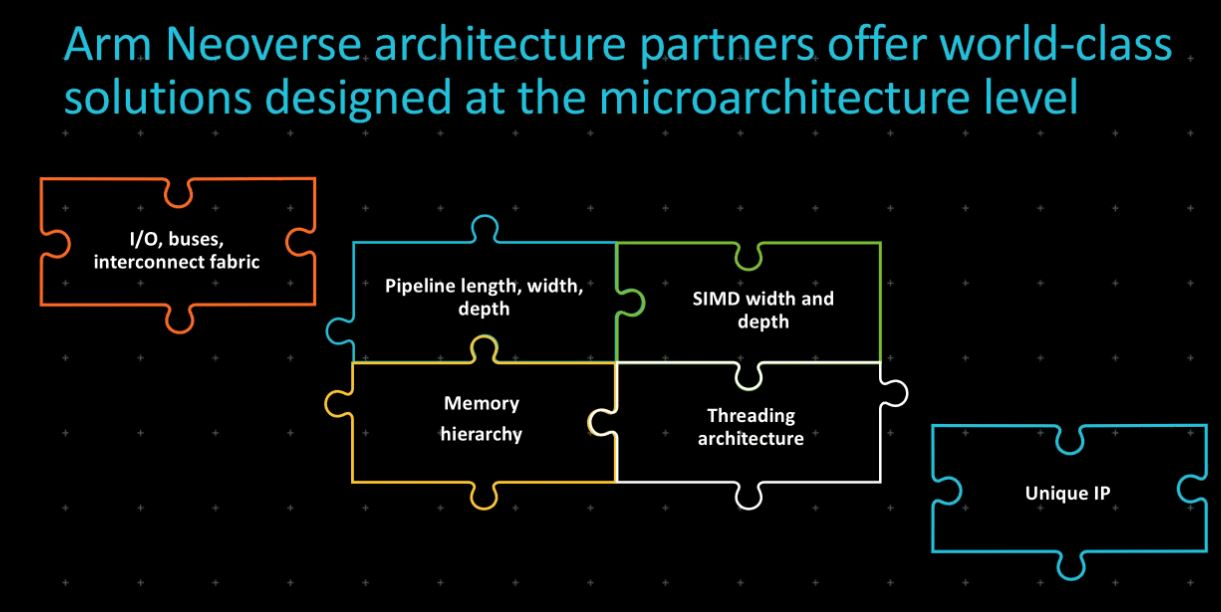 Arm Neoverse Microarchitecture