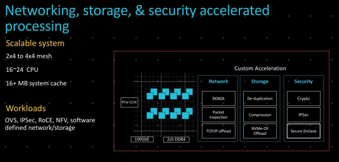 Arm Neoverse Network Storage And Security Processing