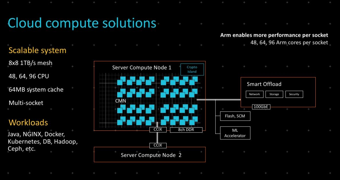 Arm Neoverse Server Solutions