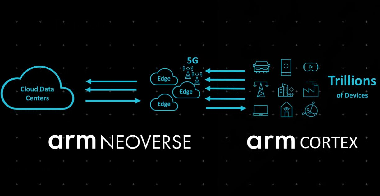 Arm Neoverse And Arm Cortex