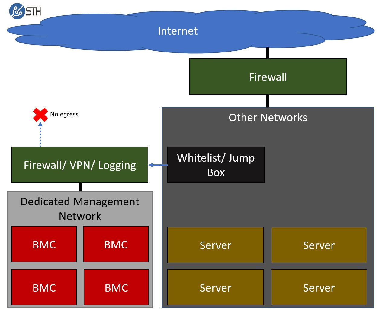 BMC IPMI Networking Basic Dedicated Management Network