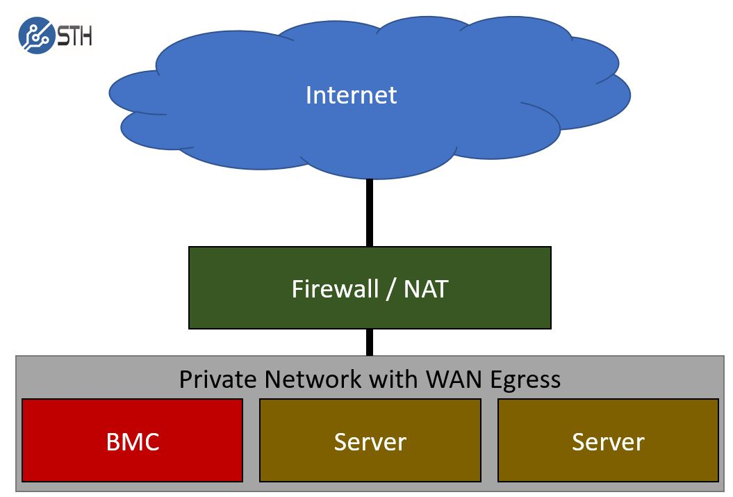 BMC IPMI Networking Private Network SMB Example