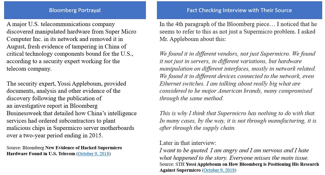 Investigating Implausible Bloomberg Supermicro Stories