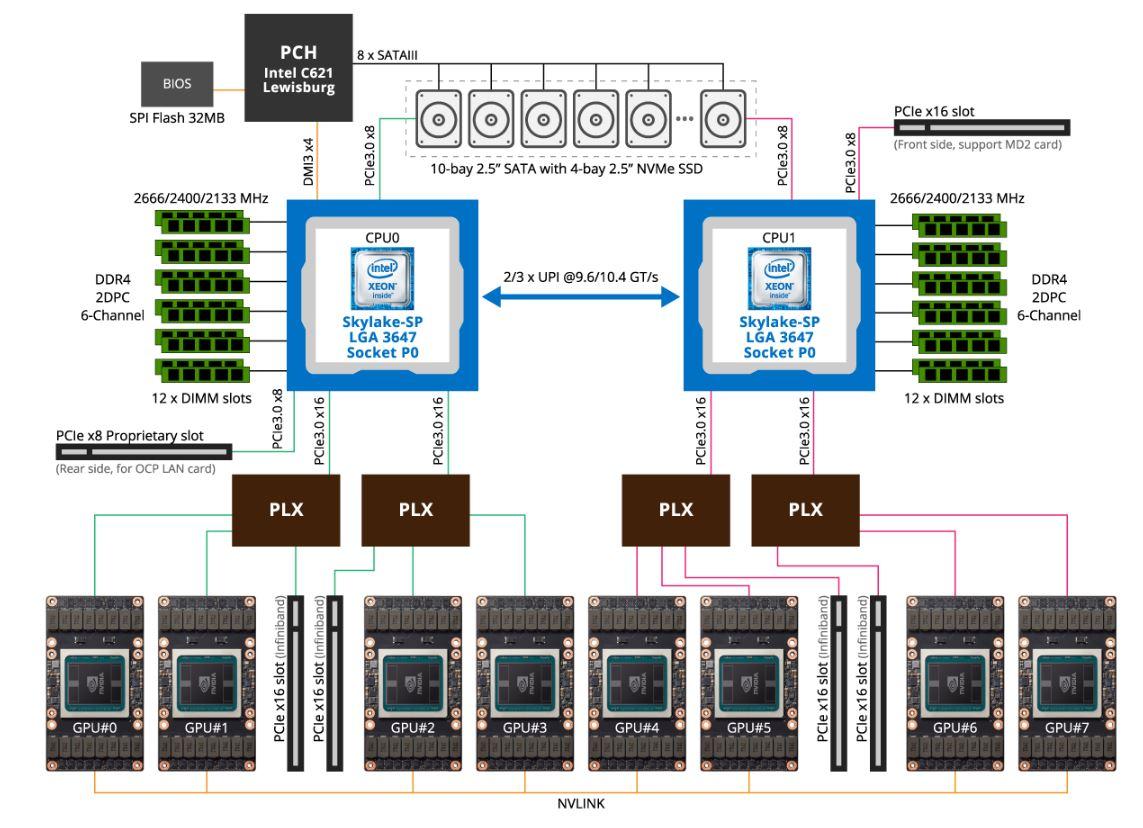 Gigabyte G481 S80 System Diagram