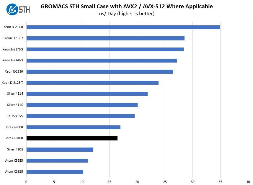 Intel Core I3 8100 GROMACS STH Small Benchmark