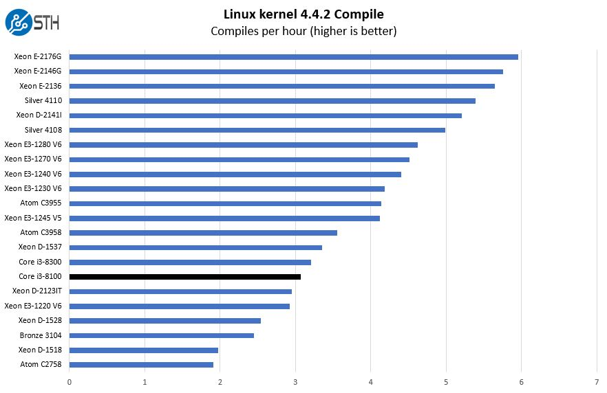 Intel Core I3 8100 Linux Kernel Compile Benchmark