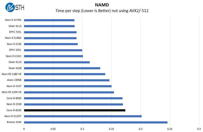 Intel Core I3 8100 NAMD Benchmark