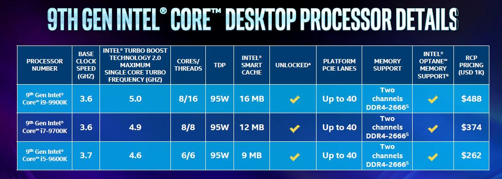 Intel Core I9 9900K Core I7 9700K And Core I5 9600K Details
