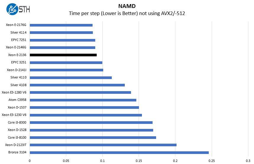 Intel Xeon E 2136 NAMD Benchmark
