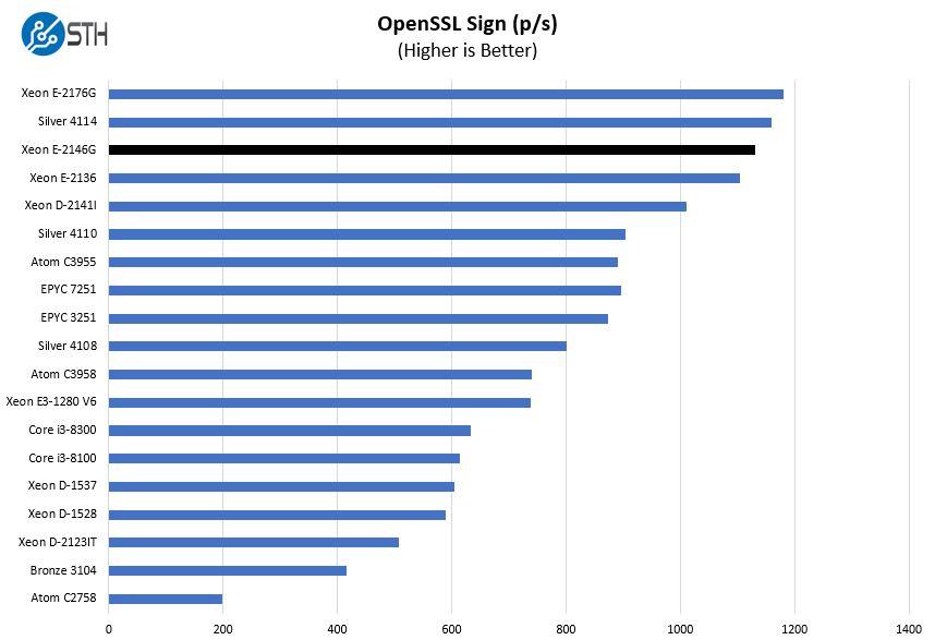 Intel Xeon E 2146G OpenSSL Sign Benchmark
