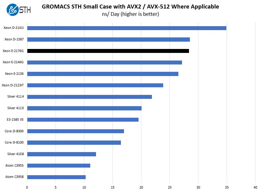 Intel Xeon E 2176G GROMACS STH Small Benchmark