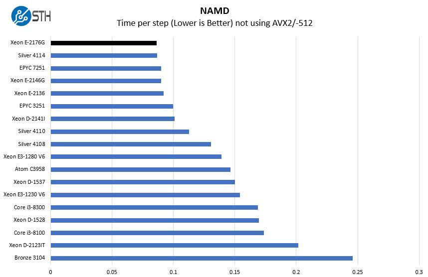 Intel Xeon E 2176G NAMD Benchmark