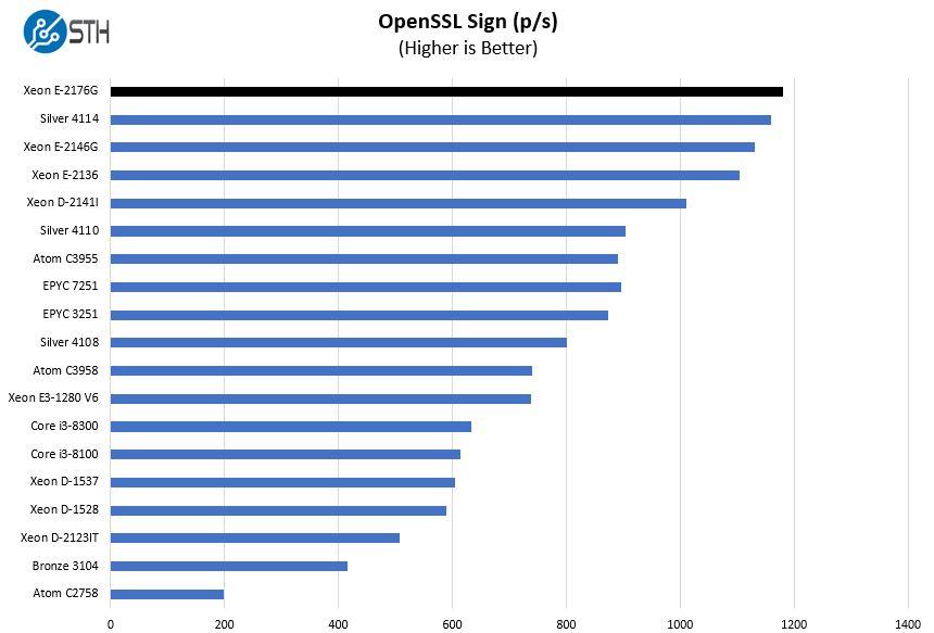 Intel Xeon E 2176G OpenSSL Sign Benchmark