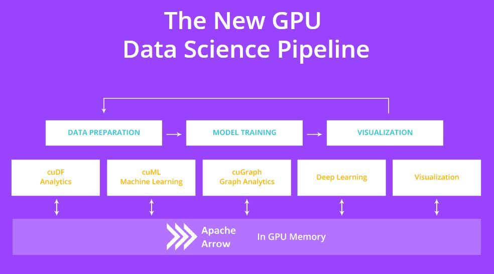 New NVIDIA RAPIDS GPU Data Science Pipeline