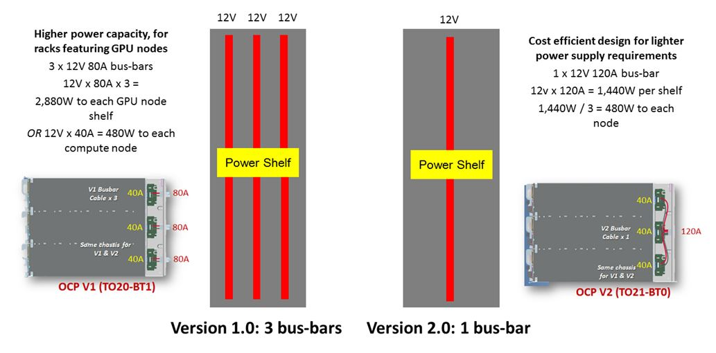 OCP V1.0 V. V2.0 Power Distribution