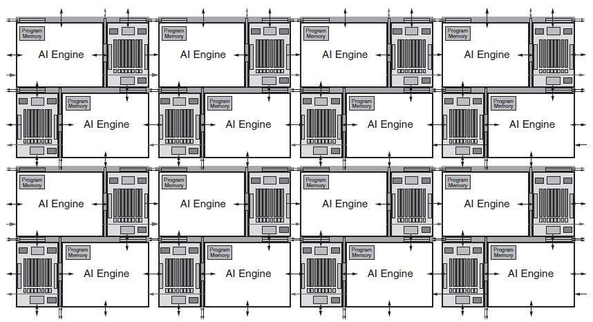 Xilinx AI Engine Array